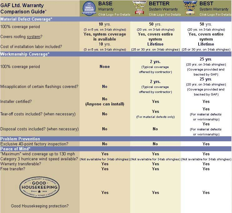 Gaf Ltd. Warranty Comparison Guide